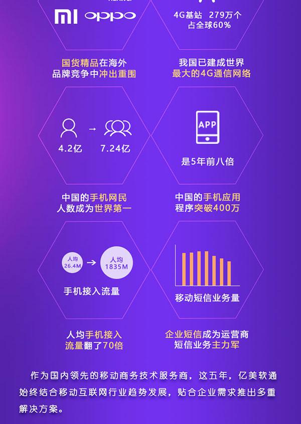 五年来,移动互联网占据国人日常生活的各个场景,更织出了一张高效便捷的信息网络,这背后,诠释出产业的发展和蜕变。  五年间行业的飞速发展: 1、vivo、华为、小米、OPPO等国货精品在海外品牌竞争中冲出重围; 2、4G基站279万个,占全球60%,我过已建成师姐最大的4G通行网络; 3、中国的手机网民人数有4.2亿增长至7.24亿,成为世界第一; 4、中国的手机应用程序突破400万,是5年前的8倍; 5、手机接入流量由人均26.4M升至为1835M,翻了70倍; 6、企业短信业务量成为运营商短信业务的主力军。  作为柜内领先的移动商务技术服务商,这五年,亿美软通始终结合移动互联网趋势发展,贴合企业需求推出多重解决方案。