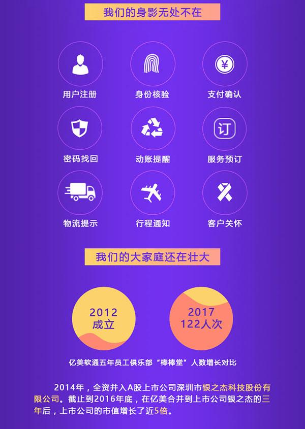 """我们的身影无处不在 1、用户注册; 2、身份验证; 3、支付确认; 4、密码找回; 5、动帐提醒; 6、服务预定; 7、物流提示; 8、行程通知; 9、客户关怀。  我们的大家庭还在壮大 2012年成立                              2017年122人次 亿美软通五年员工俱乐部""""棒棒堂""""人数增长对比  2014年,全资并入A股上市公司深圳市""""银之杰科技股份有限公司""""。截止到2016年底,在亿美合并到上市公司银之杰的三年后,上市公司的市值增长了近5倍。"""