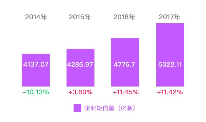 2014年-2017年企业短信量