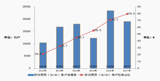 2017年移动宽带用户发展情况