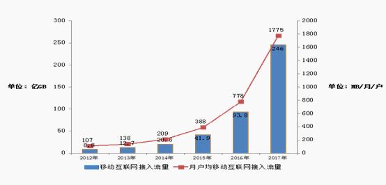 2012-2017移动互联网接入流量增长情况