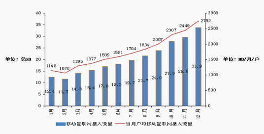 2017年各月当月户均移动互联网接入流量增长情况