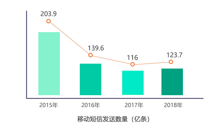 2015-2018春节期间短信发送量对比