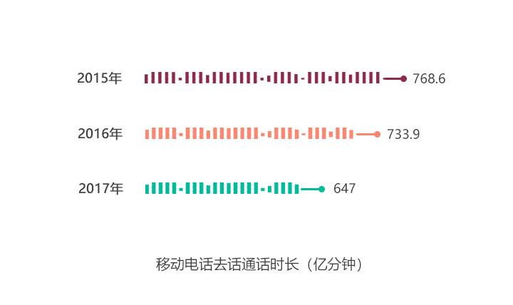 2015-2017春节期间移动电话去话通话时长对比