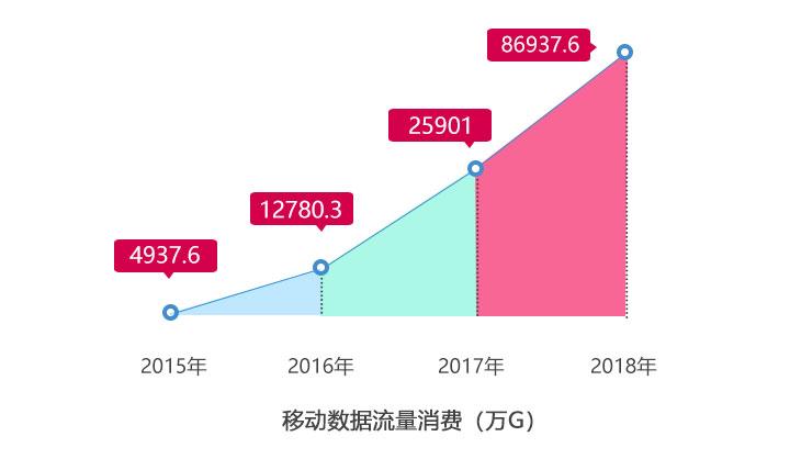 2015-2018春节期间移动数据流量消费对比