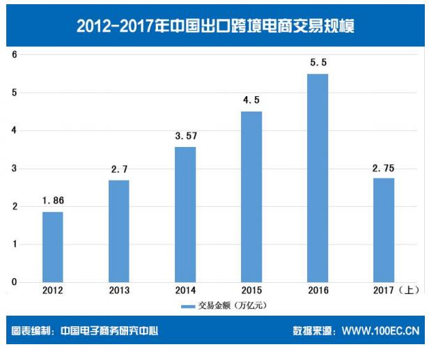 中国出口跨境电商交易规模